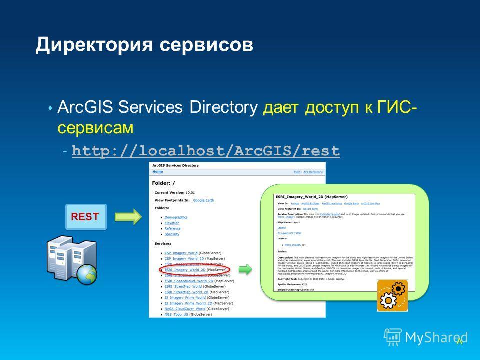 Директория сервисов ArcGIS Services Directory дает доступ к ГИС- сервисам - http://localhost/ArcGIS/rest http://localhost/ArcGIS/rest A REST