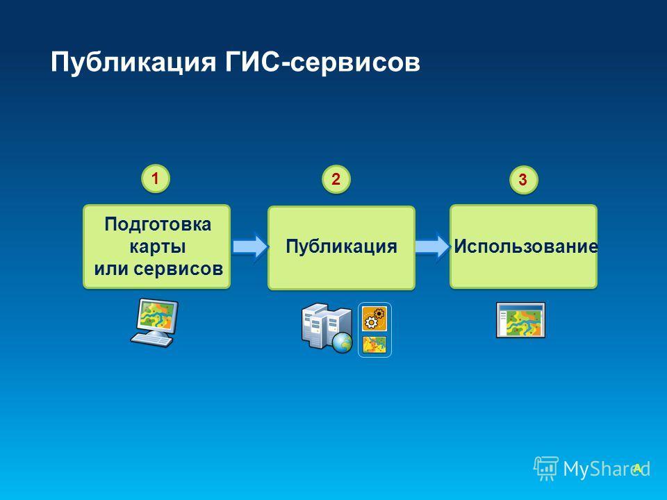 Публикация ГИС-сервисов 1 Использование 3 Подготовка карты или сервисов Публикация 2 A