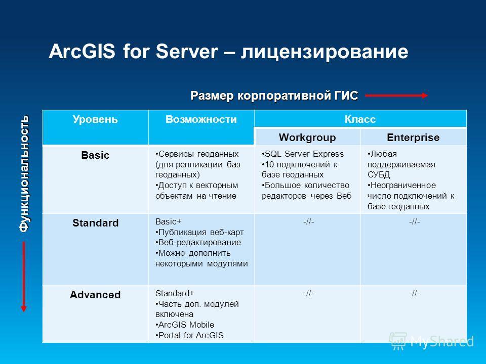 ArcGIS for Server – лицензирование Функциональность Размер корпоративной ГИС Уровень ВозможностиКласс WorkgroupEnterprise Basic Сервисы геоданных (для репликации баз геоданных) Доступ к векторным объектам на чтение SQL Server Express 10 подключений к