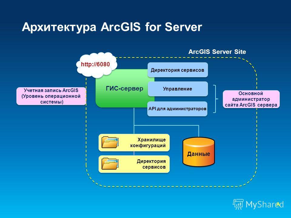 Архитектура ArcGIS for Server Учетная запись ArcGIS (Уровень операционной системы) Учетная запись ArcGIS (Уровень операционной системы) ArcGIS Server Site ГИС-сервер Директория сервисов Управление API для администраторов http://6080 Основной админист