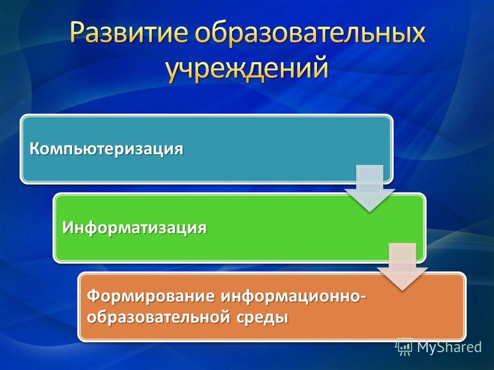 Компьютеризация Информатизация Формирование информационно- образовательной среды