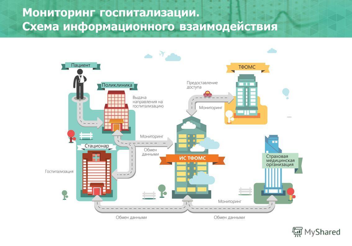 Мониторинг госпитализации. Схема информационного взаимодействия