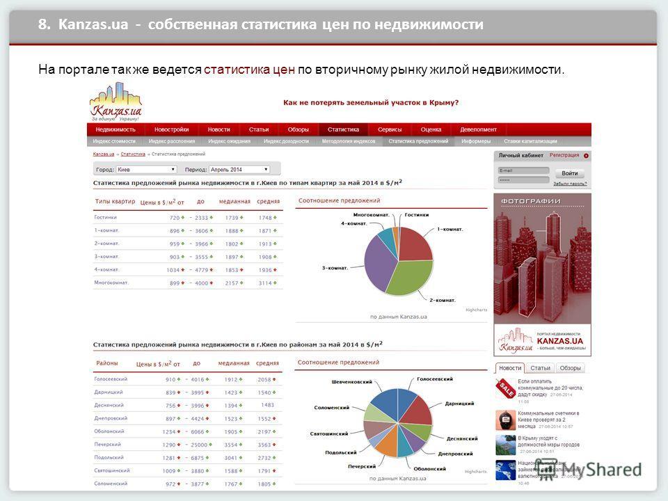 8. Kanzas.ua - собственная статистика цен по недвижимости На портале так же ведется статистика цен по вторичному рынку жилой недвижимости.