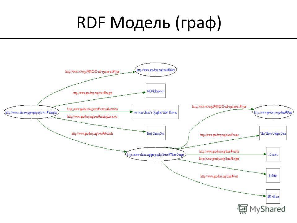 RDF Модель (граф)