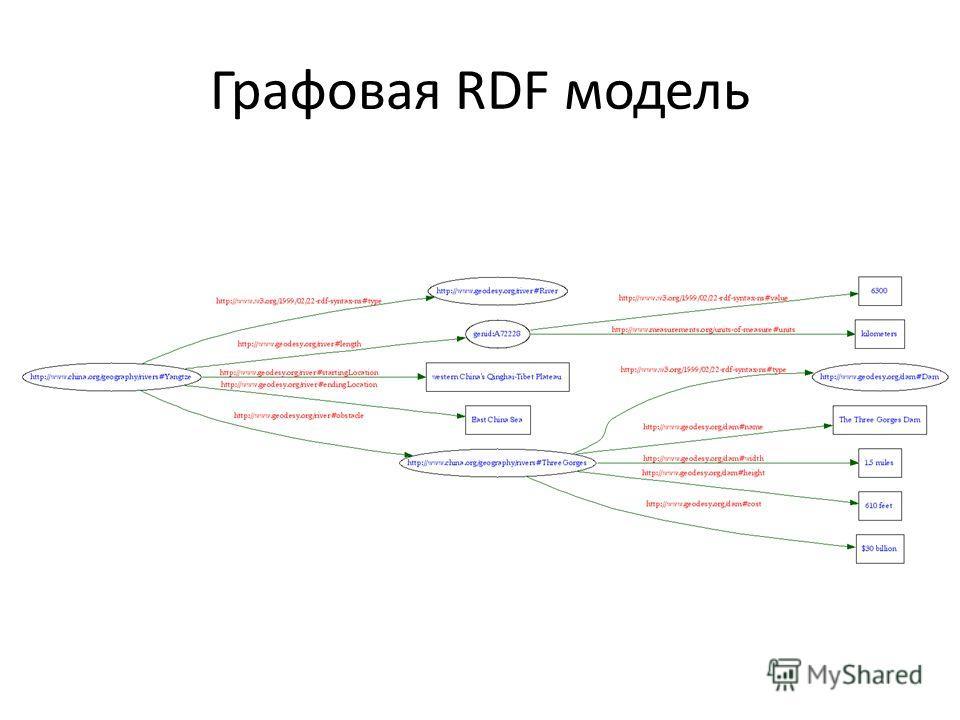 Графовая RDF модель