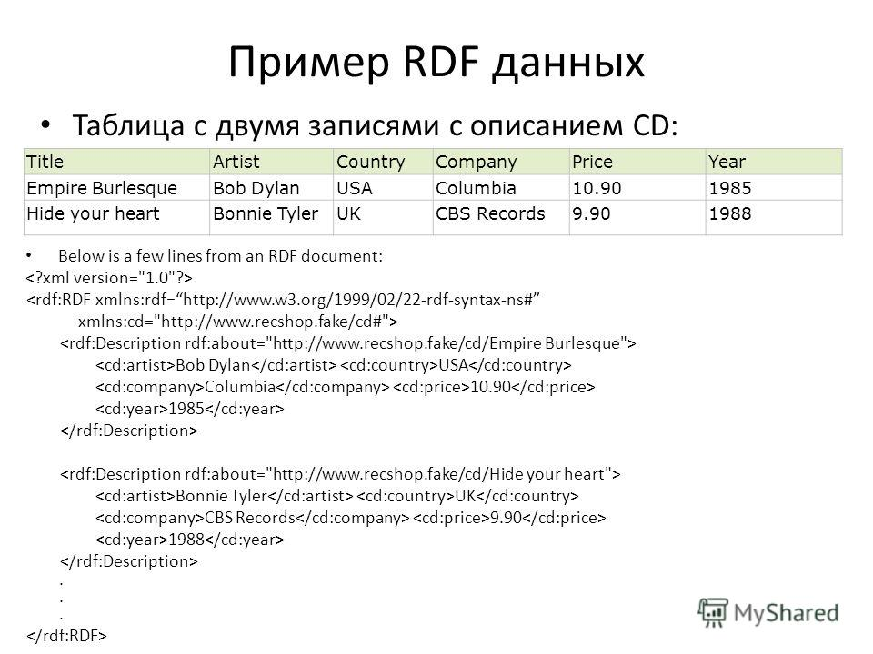 Пример RDF данных Таблица с двумя записями с описанием CD: TitleArtistCountryCompanyPriceYear Empire BurlesqueBob DylanUSAColumbia10.901985 Hide your heartBonnie TylerUKCBS Records9.901988 Below is a few lines from an RDF document:  Bob Dylan USA Col