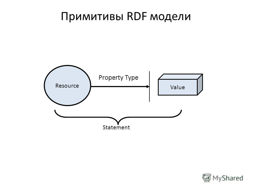 Примитивы RDF модели Resource Property Type Value Statement Value