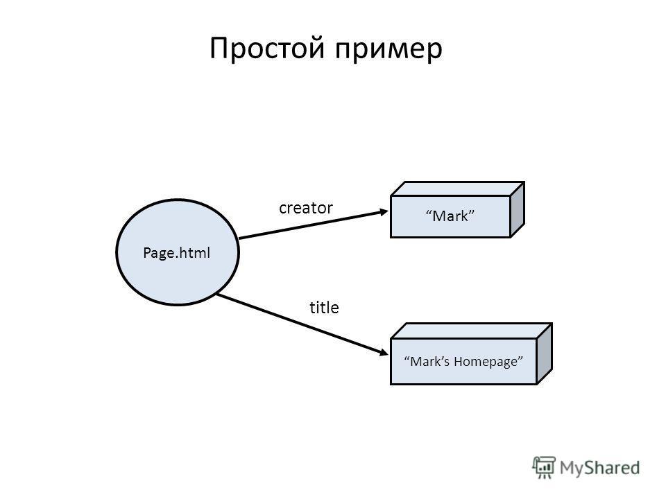 Простой пример Page.html creator Mark title Marks Homepage