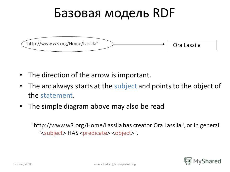 Spring 2010mark.baker@computer.org Базовая модель RDF The direction of the arrow is important. The arc always starts at the subject and points to the object of the statement. The simple diagram above may also be read