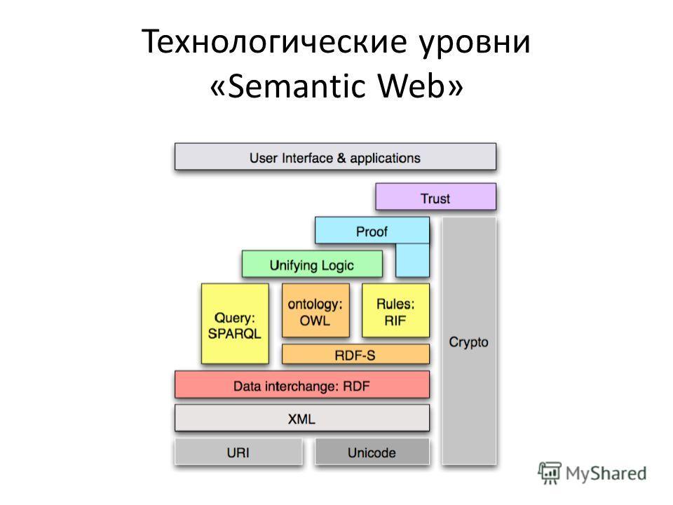 Технологические уровни «Semantic Web»
