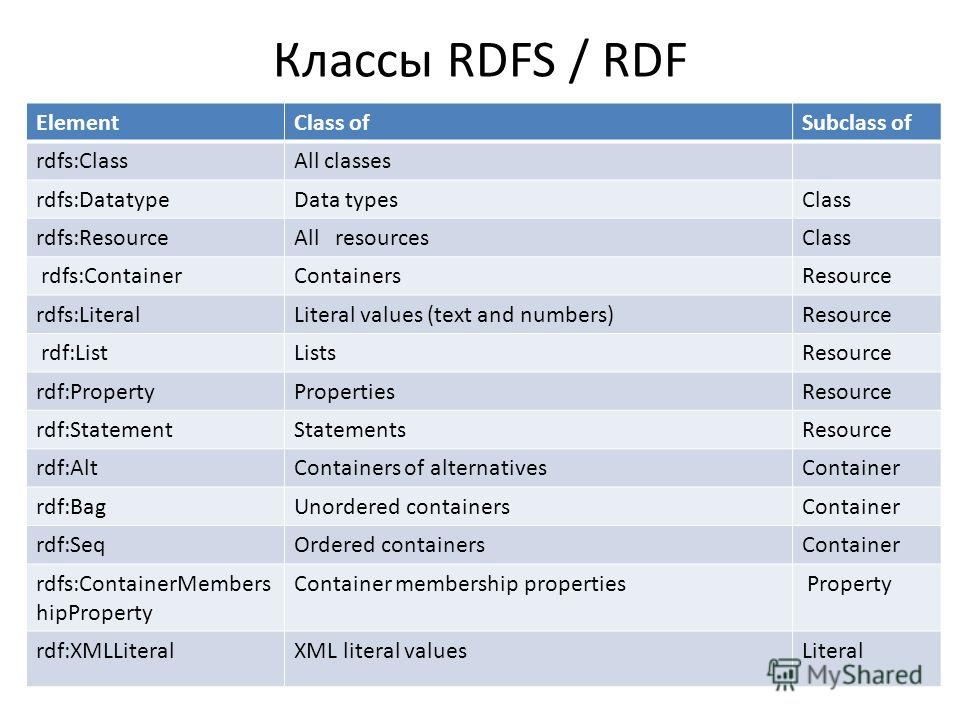 Классы RDFS / RDF ElementClass ofSubclass of rdfs:ClassAll classes rdfs:DatatypeData typesClass rdfs:ResourceAll resourcesClass rdfs:ContainerContainersResource rdfs:LiteralLiteral values (text and numbers)Resource rdf:ListListsResource rdf:PropertyP
