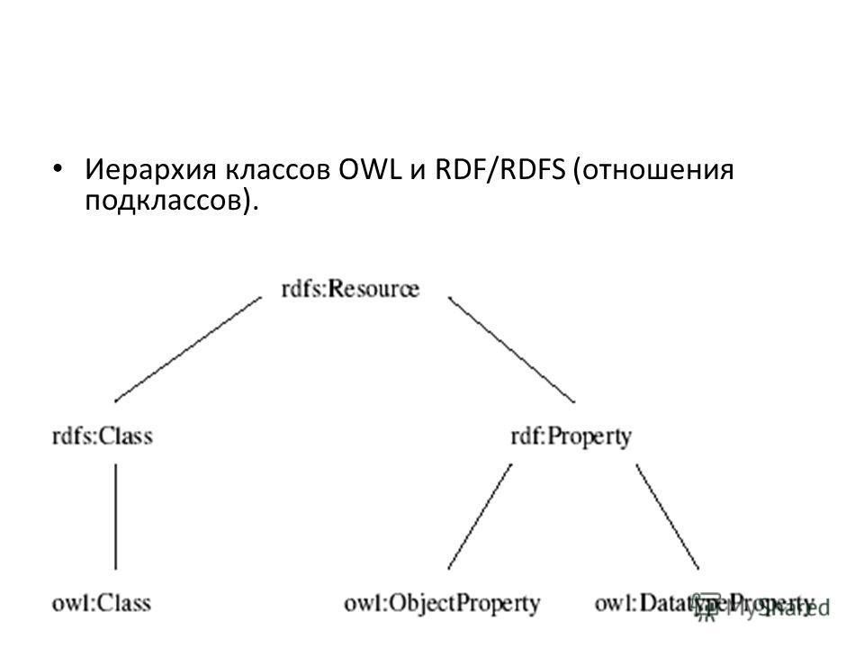 Иерархия классов OWL и RDF/RDFS (отношения подклассов).