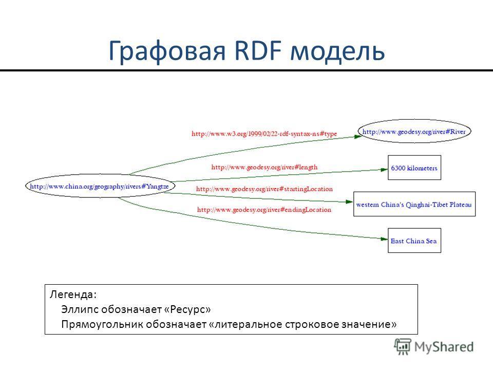 Графовая RDF модель Легенда: Эллипс обозначает «Ресурс» Прямоугольник обозначает «литеральное строковое значение»