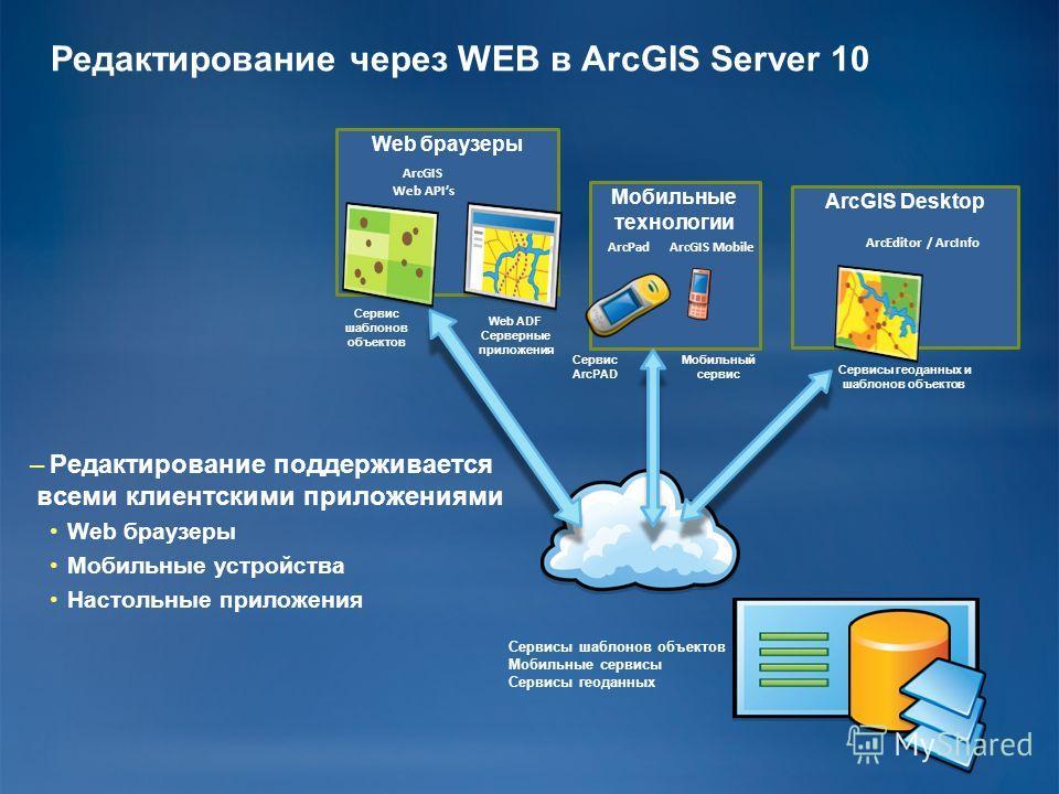 Web браузеры Мобильные технологии ArcGIS Desktop –Редактирование поддерживается всеми клиентскими приложениями Web браузеры Мобильные устройства Настольные приложения Редактирование через WEB в ArcGIS Server 10 Сервисы шаблонов объектов Мобильные сер