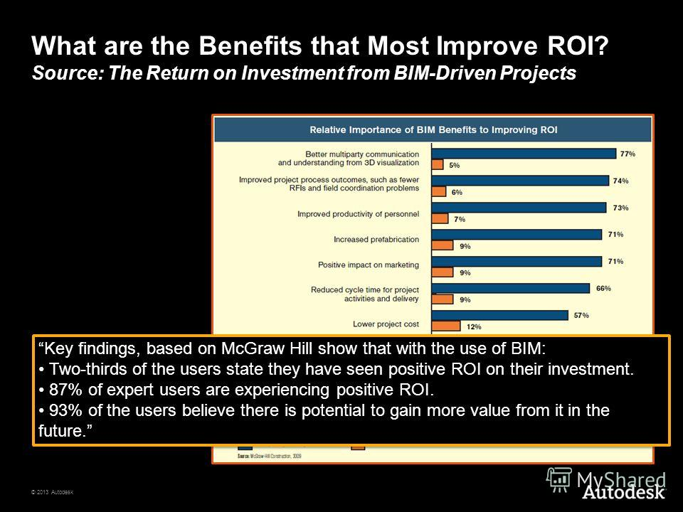 © 2013 Autodesk What are the Benefits that Most Improve ROI? Source: The Return on Investment from BIM-Driven Projects Key findings, based on McGraw Hill show that with the use of BIM: Two-thirds of the users state they have seen positive ROI on thei
