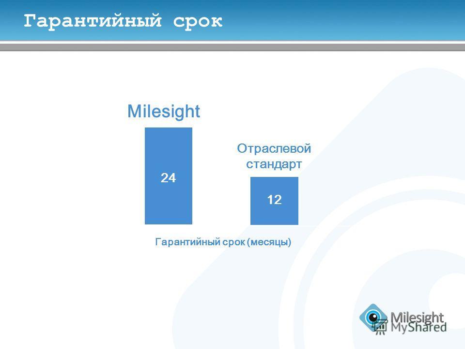 Гарантийный срок Отраслевой стандарт Milesight Гарантийный срок (месяцы) 12 24