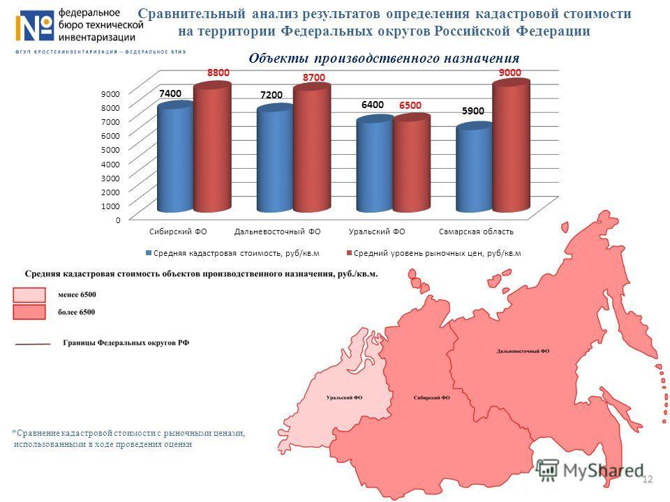 Сравнительный анализ результатов определения кадастровой стоимости на территории Федеральных округов Российской Федерации Объекты производственного назначения *Сравнение кадастровой стоимости с рыночными ценами, использованными в ходе проведения оцен