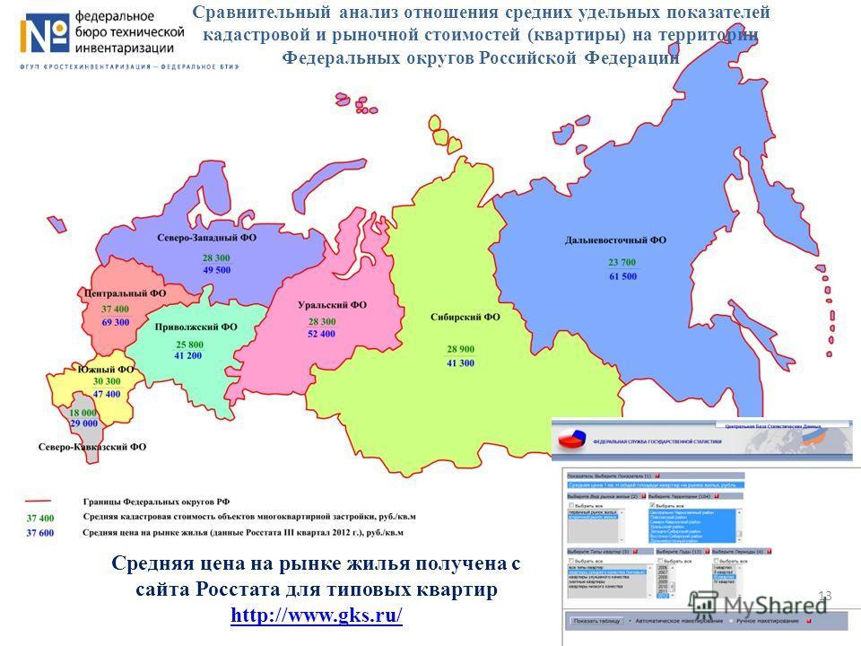 Средняя цена на рынке жилья получена с сайта Росстата для типовых квартир http://www.gks.ru/ Сравнительный анализ отношения средних удельных показателей кадастровой и рыночной стоимостей (квартиры) на территории Федеральных округов Российской Федерац