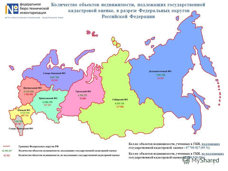Количество объектов недвижимости, подлежащих государственной кадастровой оценке, в разрезе Федеральных округов Российской Федерации Кол-во объектов недвижимости, учтенных в ГКН, подлежащих государственной кадастровой оценке : 67 790 817 (95 %) Кол-во