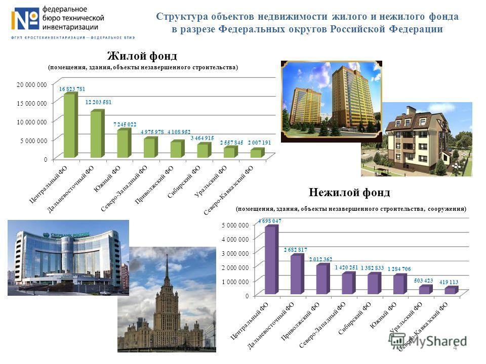 Структура объектов недвижимости жилого и нежилого фонда в разрезе Федеральных округов Российской Федерации 4