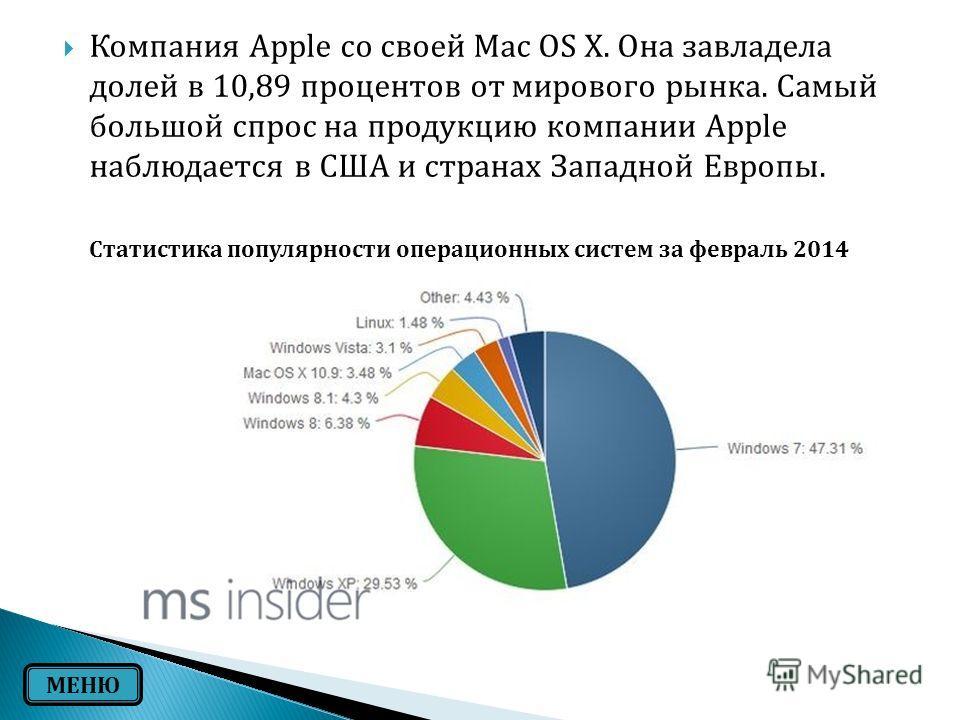 Компания Apple со своей Mac OS X. Она завладела долей в 10,89 процентов от мирового рынка. Самый большой спрос на продукцию компании Apple наблюдается в США и странах Западной Европы. Статистика популярности операционных систем за февраль 2014 МЕНЮ