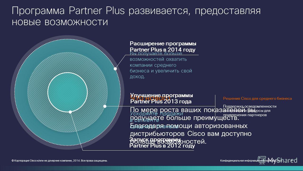 Конфиденциальная информация корпорации Cisco 6 © Корпорация Cisco и/или ее дочерние компании, 2014. Все права защищены. Программа Partner Plus развивается, предоставляя новые возможности Запуск программы Partner Plus в 2012 году Решения Cisco для сре