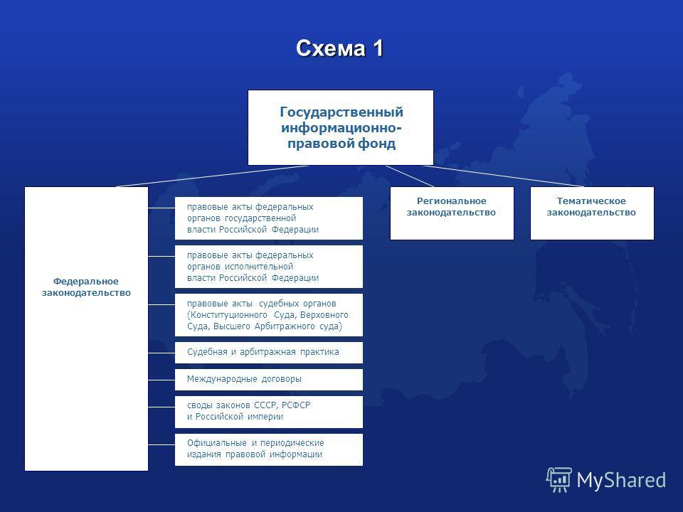 Схема 1 Федеральное законодательство Региональное законодательство Тематическое законодательство Государственный информационно- правовой фонд правовые акты федеральных органов государственной власти Российской Федерации правовые акты федеральных орга