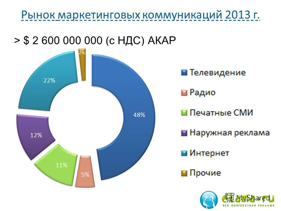Рынок маркетинговых коммуникаций 2013 г. > $ 2 600 000 000 (c НДС) АКАР