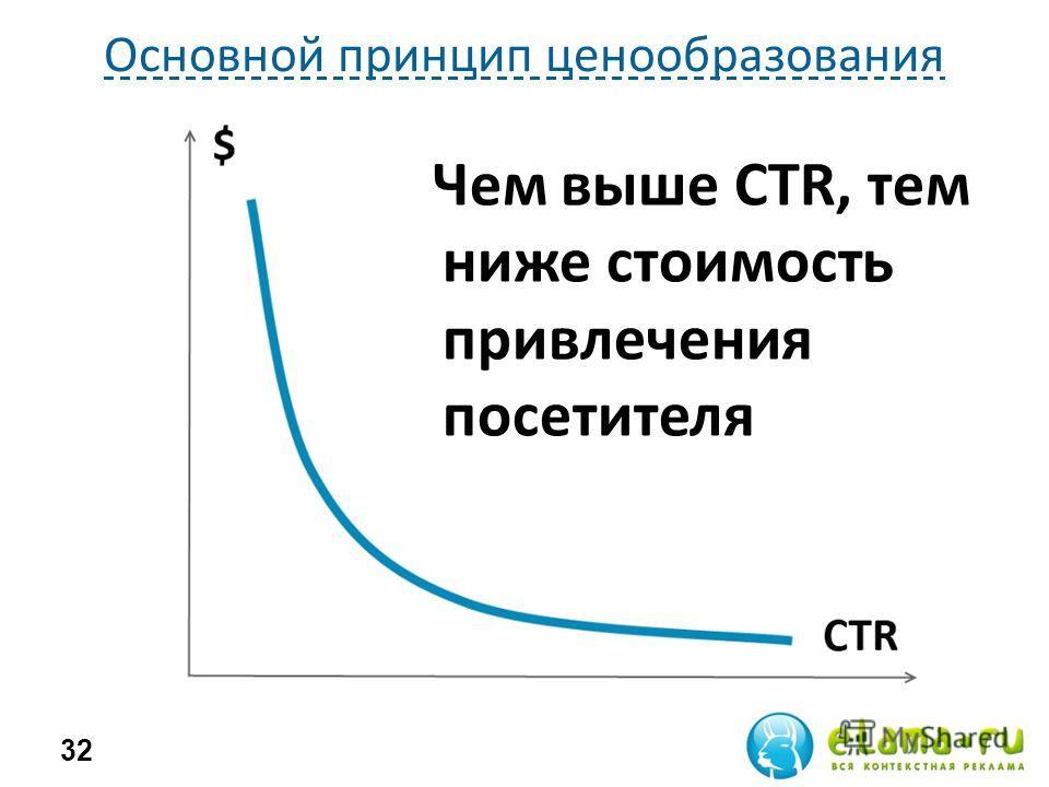 Основной принцип ценообразования 32 Чем выше CTR, тем ниже стоимость привлечения посетителя