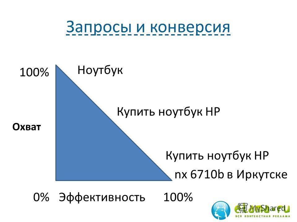 Запросы и конверсия Охват Эффективность 0% 100% Ноутбук Купить ноутбук HP nx 6710b в Иркутске
