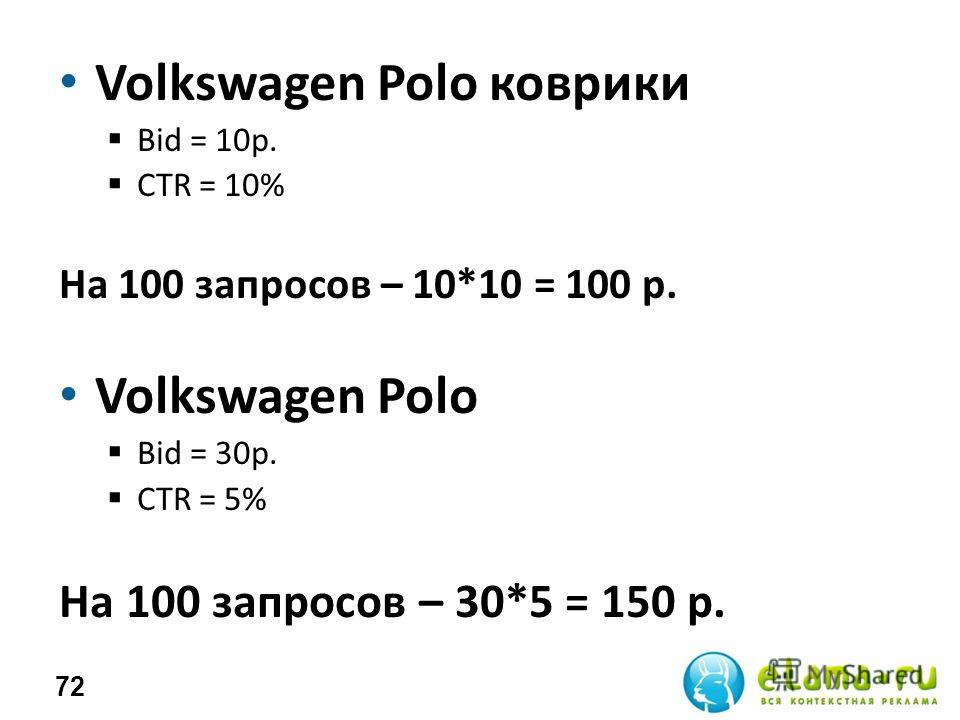 Volkswagen Polo коврики Bid = 10 р. СTR = 10% На 100 запросов – 10*10 = 100 р. Volkswagen Polo Bid = 30 р. СTR = 5% На 100 запросов – 30*5 = 150 р. 72
