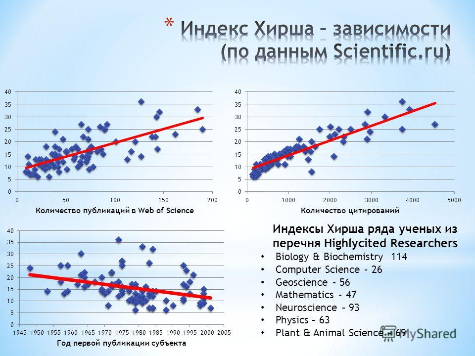 Индексы Хирша ряда ученых из перечня Highlycited Researchers Biology & Biochemistry 114 Computer Science – 26 Geoscience – 56 Mathematics – 47 Neuroscience – 93 Physics – 63 Plant & Animal Science - 69
