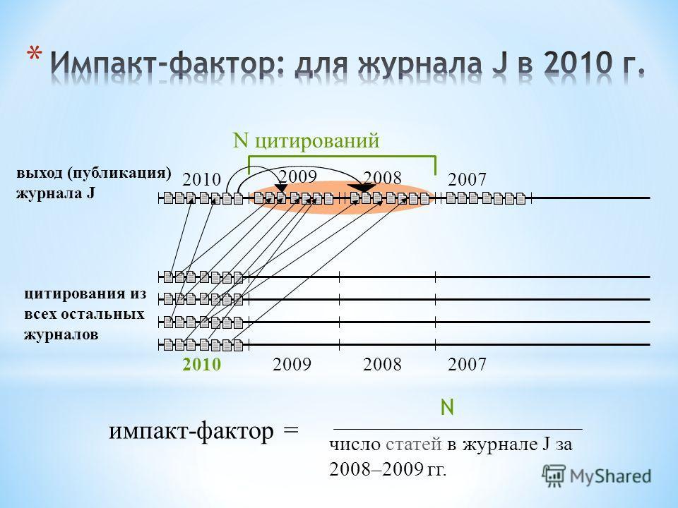 выход (публикация) журнала J 2008 2007 цитирования из всех остальных журналов 201020092008 2007 N цитирований импакт-фактор = N число статей в журнале J за 2008–2009 гг. 2010 2009