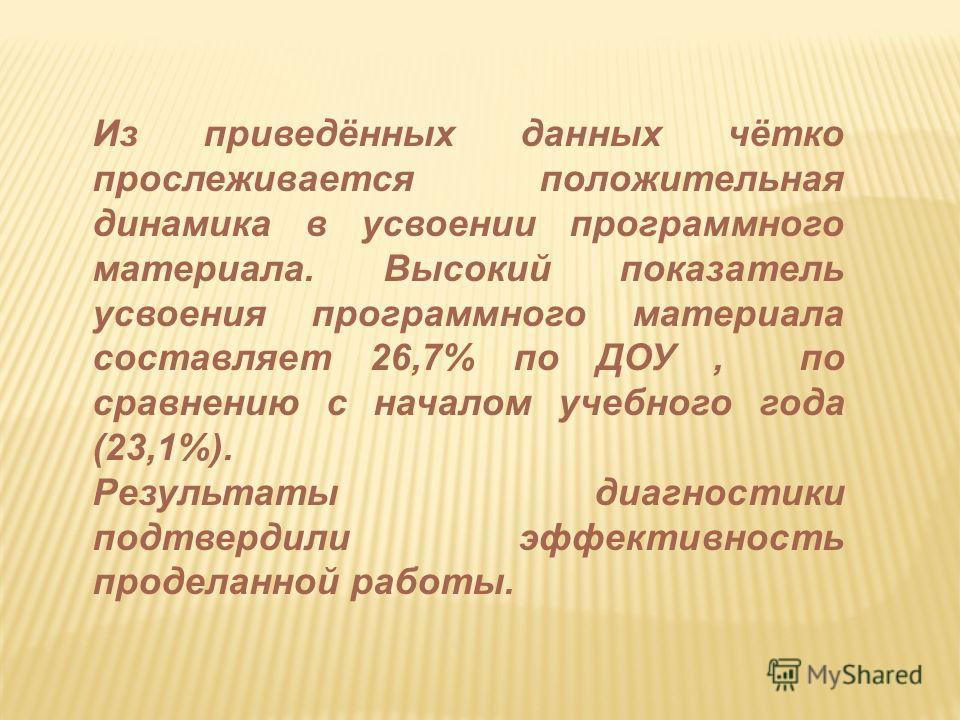 Из приведённых данных чётко прослеживается положительная динамика в усвоении программного материала. Высокий показатель усвоения программного материала составляет 26,7% по ДОУ, по сравнению с началом учебного года (23,1%). Результаты диагностики подт
