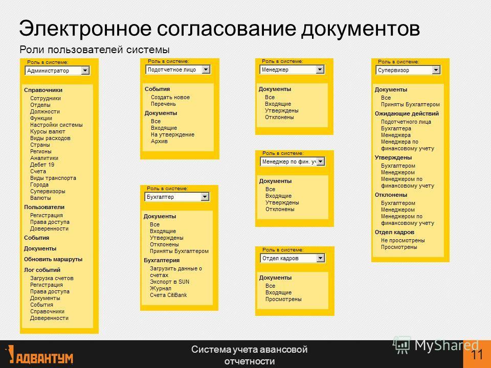 Система учета авансовой отчетности 11 Роли пользователей системы Электронное согласование документов