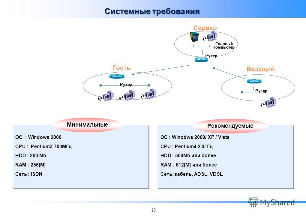 20 Рутер Ведущий Сервер Рутер Главный компьютер Минимальные Рекомендуемые ОС : Winodws 2000/ XP / Vista CPU : Pentium4 2.0ГГц HDD : 500Мб или более RAM : 512[М] или более Сеть: кабель, ADSL, VDSL ОС : Windows 2000 CPU : Pentium3 700МГц HDD : 200 Мб R