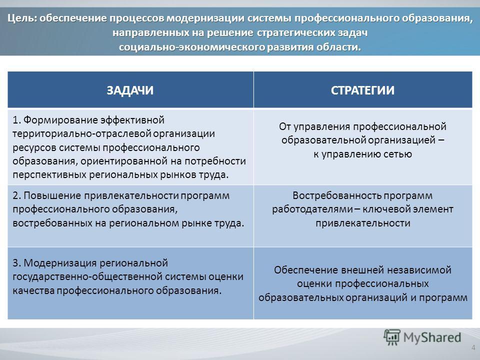 Цель: обеспечение процессов модернизации системы профессионального образования, направленных на решение стратегических задач социально-экономического развития области. 4 ЗАДАЧИСТРАТЕГИИ 1. Формирование эффективной территориально-отраслевой организаци