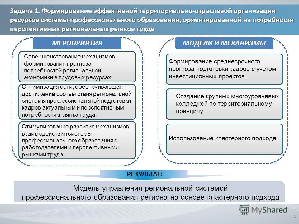 6 Модель управления региональной системой профессионального образования региона на основе кластерного подхода РЕЗУЛЬТАТ: Задача 1. Формирование эффективной территориально-отраслевой организации ресурсов системы профессионального образования, ориентир