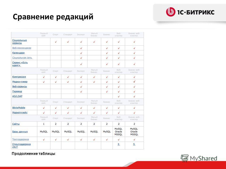 Продолжение таблицы Сравнение редакций