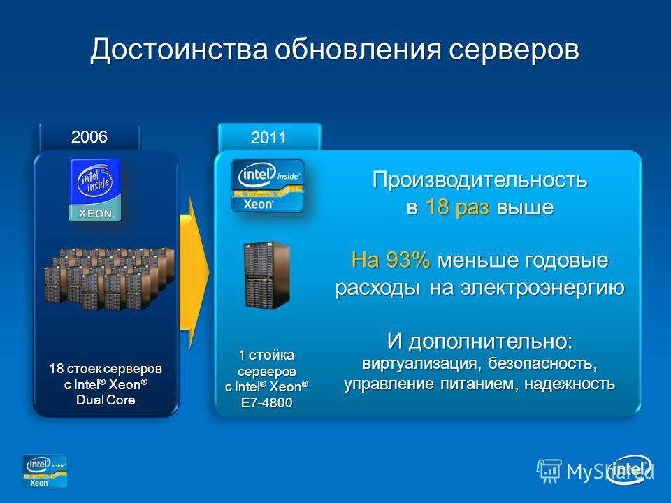 Достоинства обновления серверов 2011 2006 18 стоек серверов с Intel ® Xeon ® Dual Core Производительность в 18 раз выше На 93% меньше годовые расходы на электроэнергию И дополнительно: виртуализация, безопасность, управление питанием, надежность 1 ст