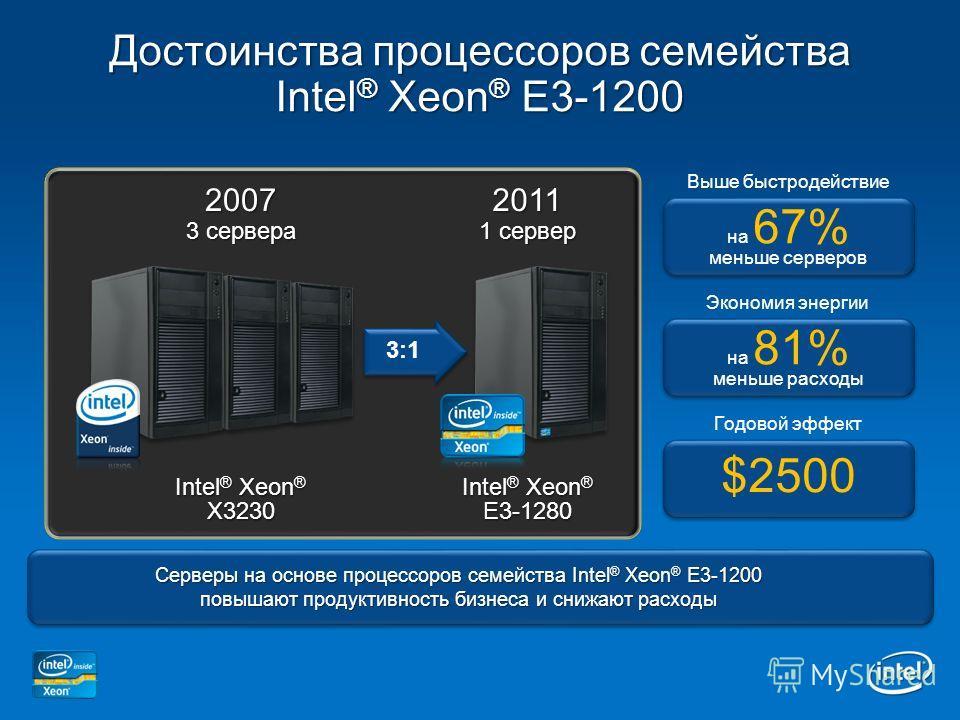 2011 1 сервер 2007 3 сервера Достоинства процессоров семейства Intel ® Xeon ® E3-1200 Серверы на основе процессоров семейства Intel ® Xeon ® E3-1200 повышают продуктивность бизнеса и снижают расходы Выше быстродействие на 67% меньше серверов на 67% м