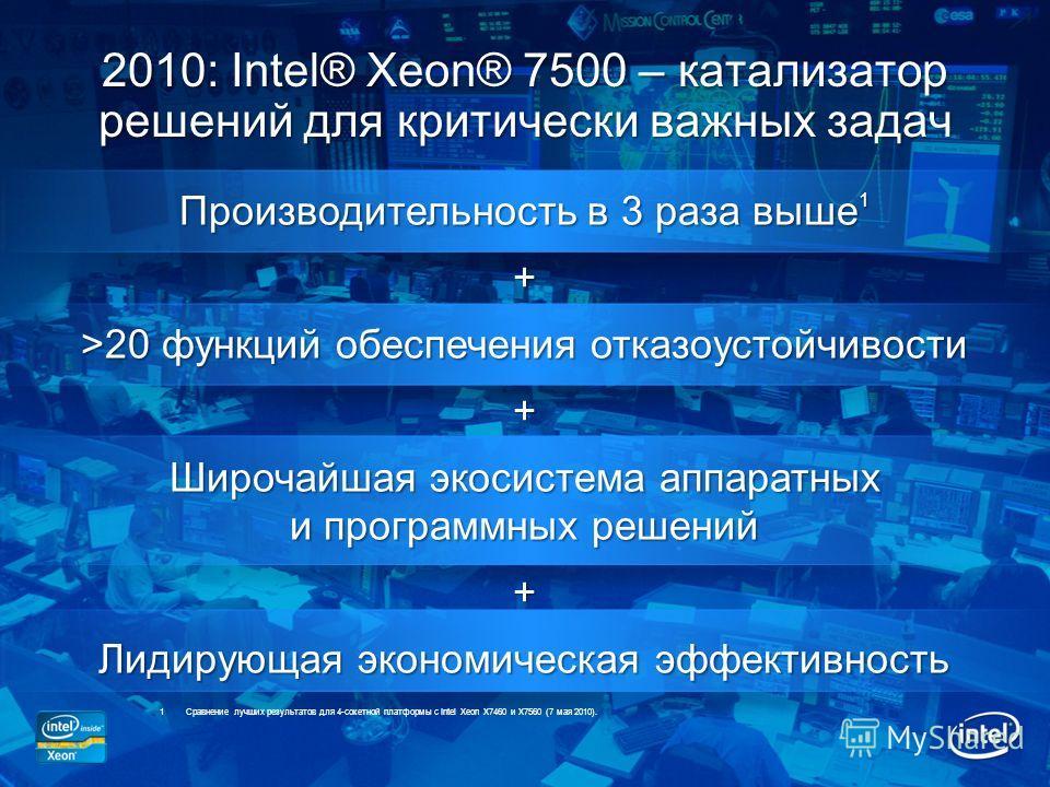 2010: Intel® Xeon® 7500 – катализатор решений для критически важных задач Производительность в 3 раза выше 1 + >20 функций обеспечения отказоустойчивости + Широчайшая экосистема аппаратных и программных решений + Лидирующая экономическая эффективност