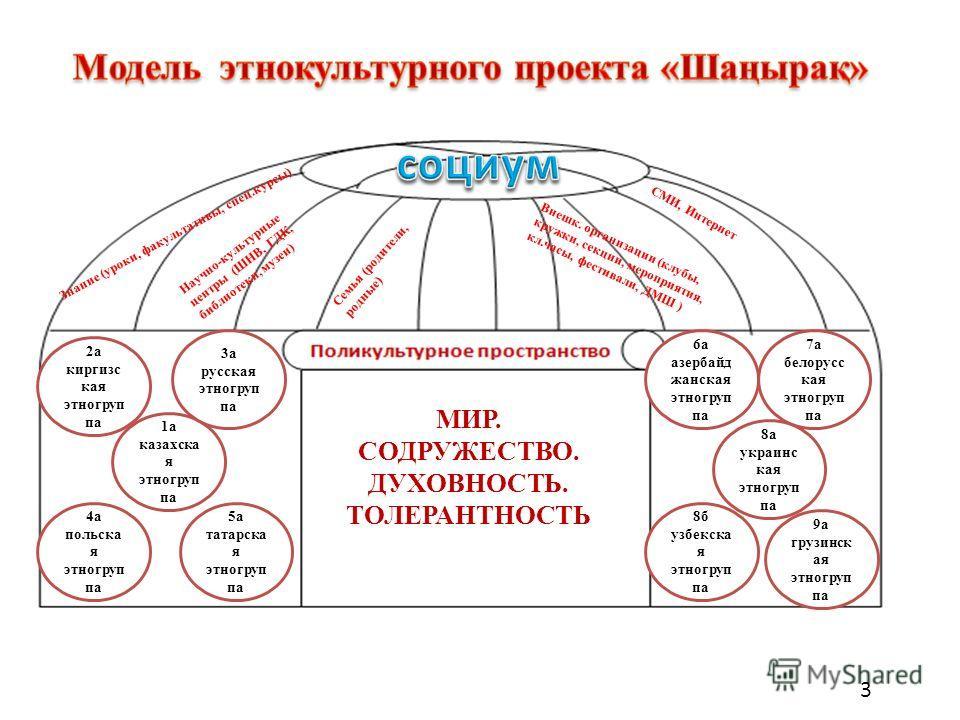 1 а казахска я этногруп па 2 а киргизс кая этногруп па 3 а русская этногруп па 4 а польска я этногруп па 5 а татарска я этногруп па 6 а азербайд жанская этногруп па 7 а белорусс кая этногруп па 8 а украинс кая этногруп па 8 б узбекска я этногруп па 9