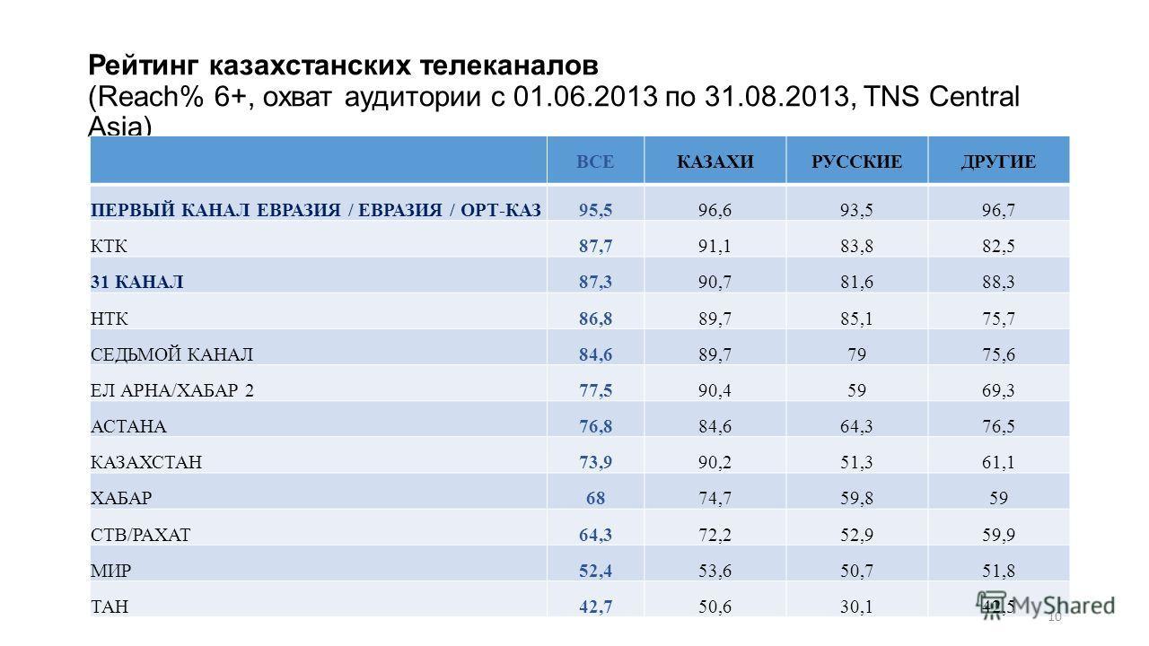 Рейтинг казахстанских телеканалов (Reach% 6+, охват аудитории с 01.06.2013 по 31.08.2013, TNS Central Asia) ВСЕКАЗАХИРУССКИЕДРУГИЕ ПЕРВЫЙ КАНАЛ ЕВРАЗИЯ / ЕВРАЗИЯ / ОРТ-КАЗ95,596,693,596,7 КТК87,791,183,882,5 31 КАНАЛ87,390,781,688,3 НТК86,889,785,175