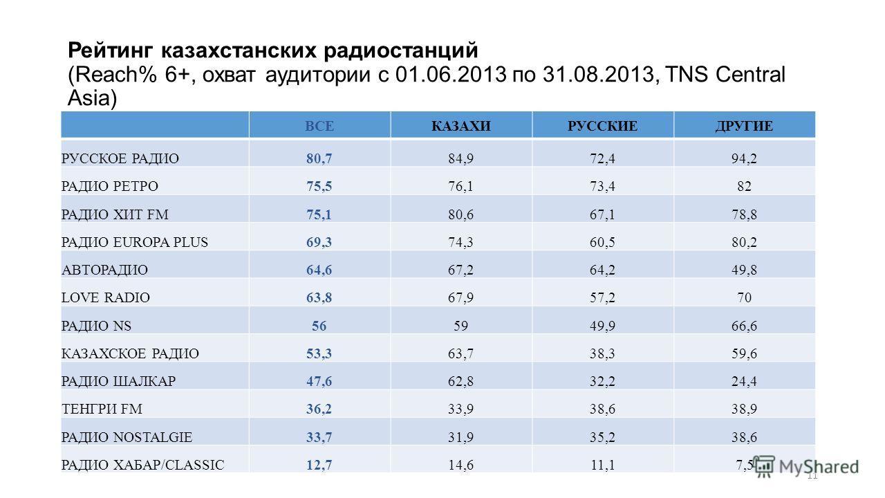 Рейтинг казахстанских радиостанций (Reach% 6+, охват аудитории с 01.06.2013 по 31.08.2013, TNS Central Asia) 11 ВСЕКАЗАХИРУССКИЕДРУГИЕ РУССКОЕ РАДИО80,784,972,494,2 РАДИО РЕТРО75,576,173,482 РАДИО ХИТ FM75,180,667,178,8 РАДИО EUROPA PLUS69,374,360,58