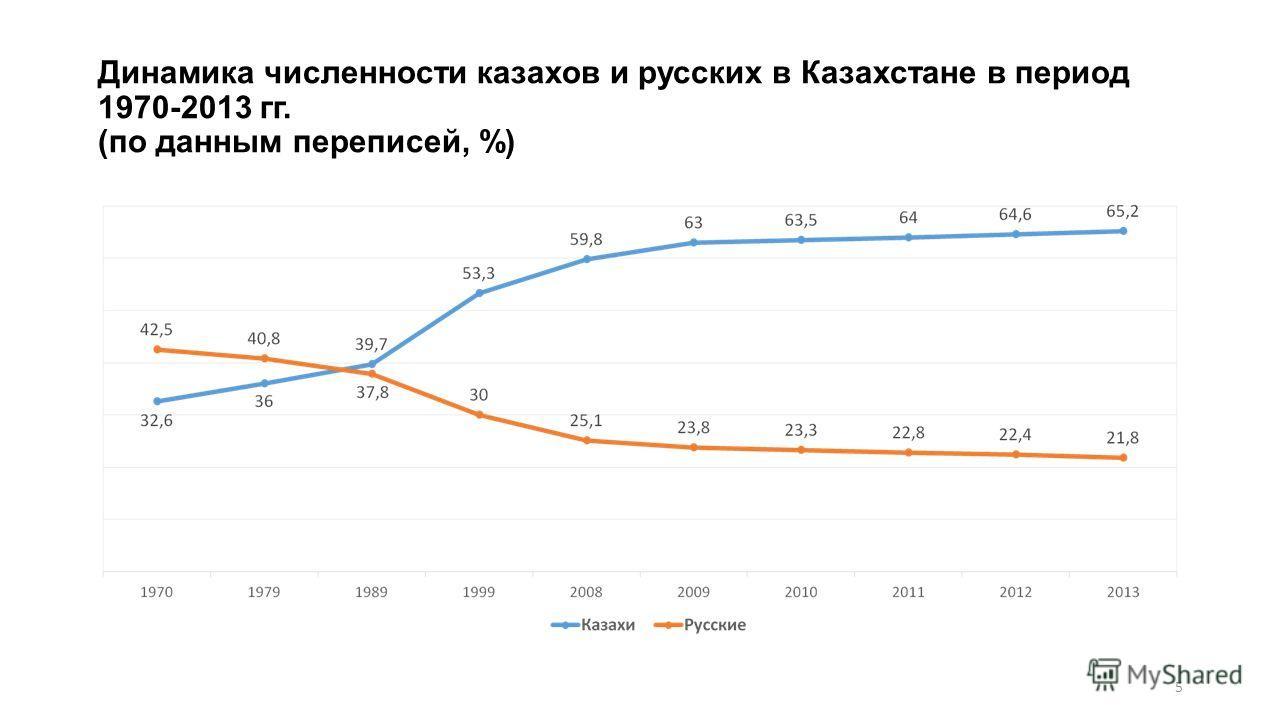 Динамика численности казахов и русских в Казахстане в период 1970-2013 гг. (по данным переписей, %) 5