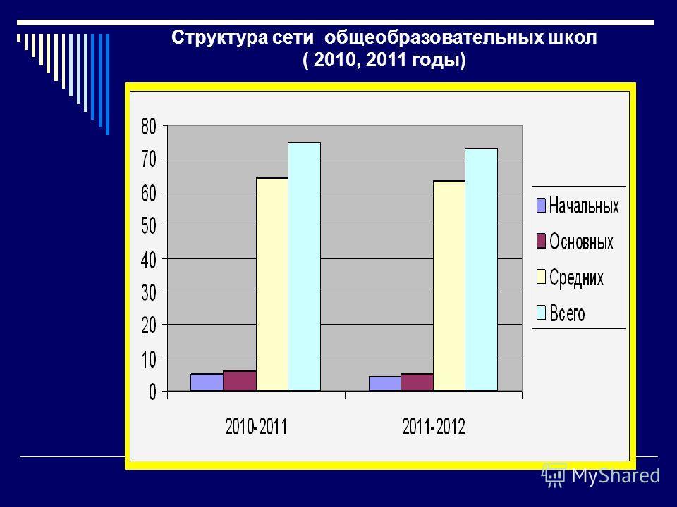 Структура сети общеобразовательных школ ( 2010, 2011 годы)