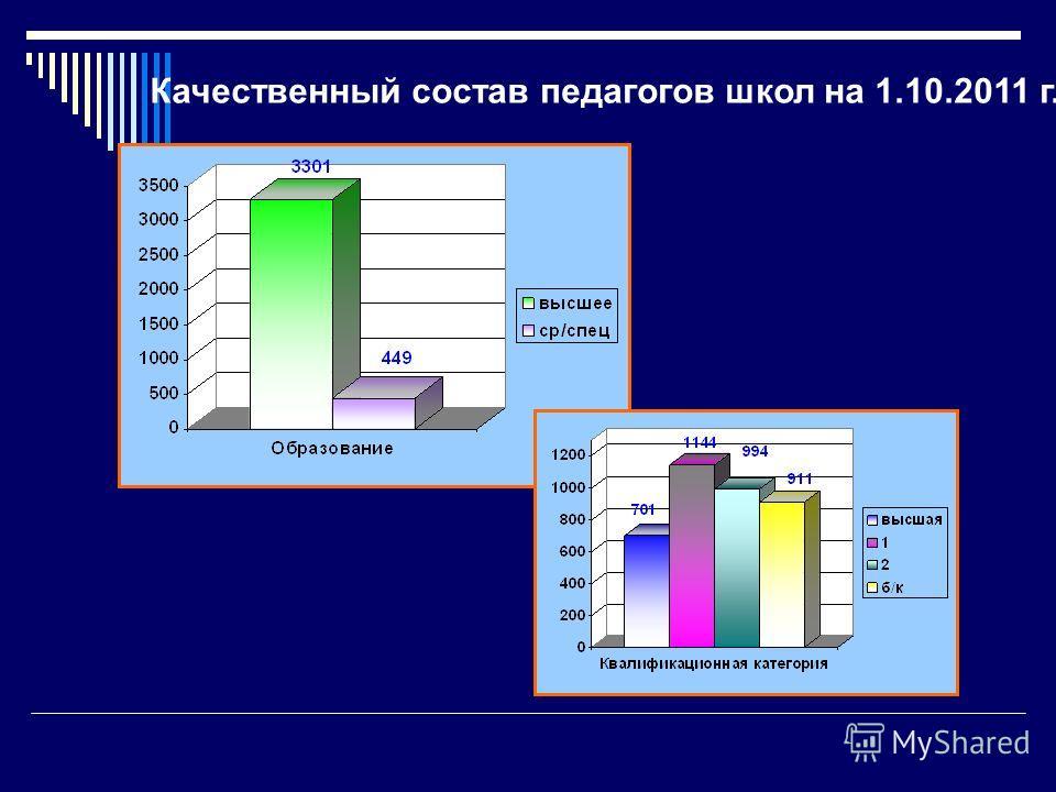 Качественный состав педагогов школ на 1.10.2011 г.