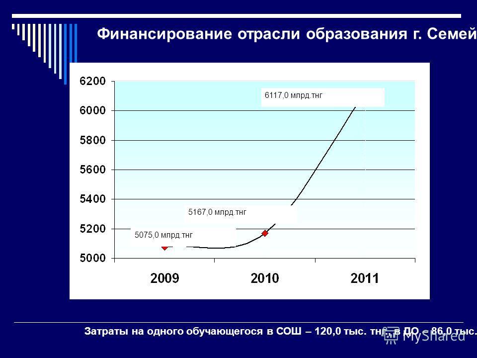 Финансирование отрасли образования г. Семей 5167,0 млрд.тнг 6117,0 млрд.тнг 5075,0 млрд.тнг Затраты на одного обучающегося в СОШ – 120,0 тыс. тнг., в ДО – 86,0 тыс. тнг.