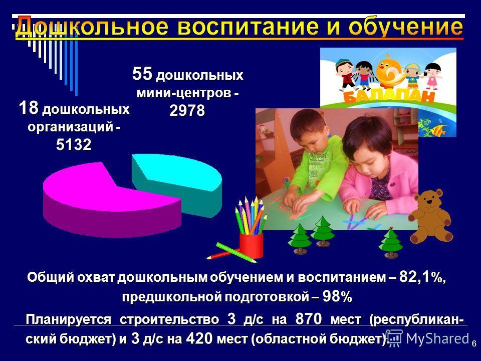 6 18 дошкольных организаций - 5132 Общий охват дошкольным обучением и воспитанием – 82,1 %, предшкольной подготовкой – 98 % 55 дошкольных мини-центров - 2978 Планируется строительство 3 д/с на 870 мест (республикан- ский бюджет) и 3 д/с на 420 мест (